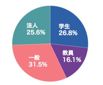 グラフ1_参加
