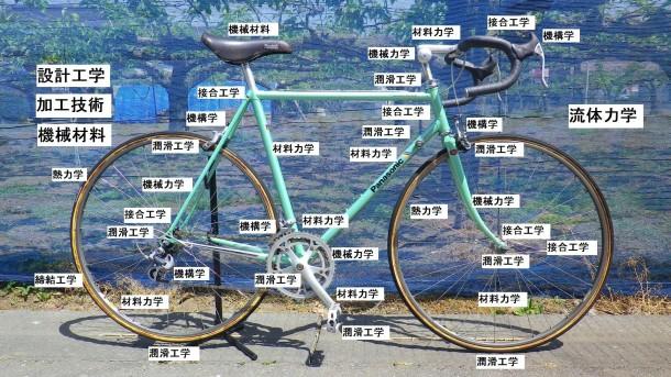 図1 機械工学の要素と自転車の各部との関係